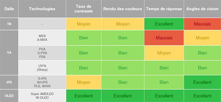 https://www.guide-gestion-des-couleurs.com/images/choisir-ecran/differentes-technologies-dalles-ecrans.jpg