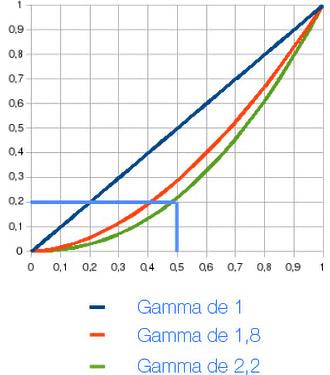 Courbes de gamma
