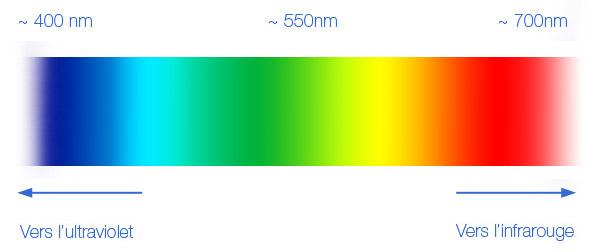 Comment faire la balance des blancs sur un appareil photo - Couleur de la lumiere ...