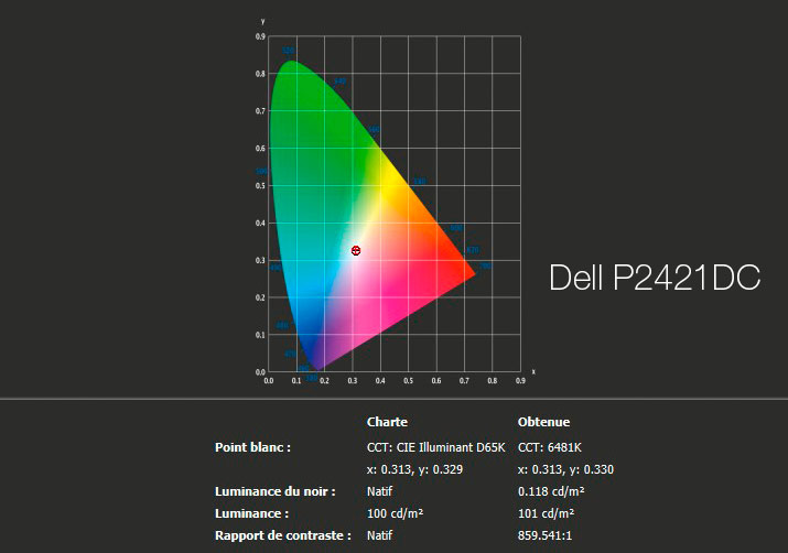Rapport final après calibrage du DELL P2421DC avec l'i1Display Pro