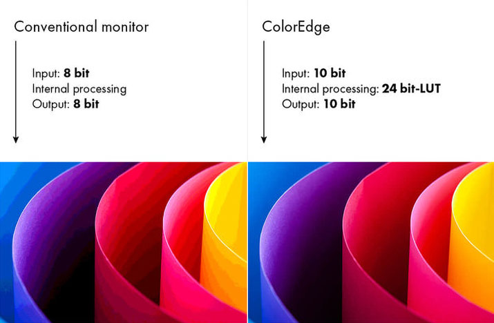 Table LUT 10 bits de l'Eizo CG319X