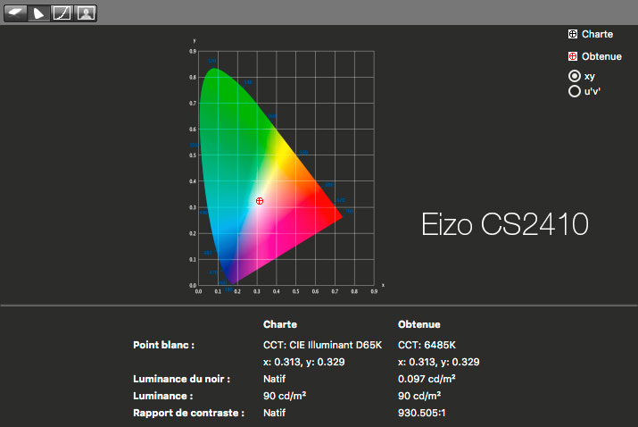 Rapport final après calibrage de l'Eizo CS2420 avec l'i1Display Pro